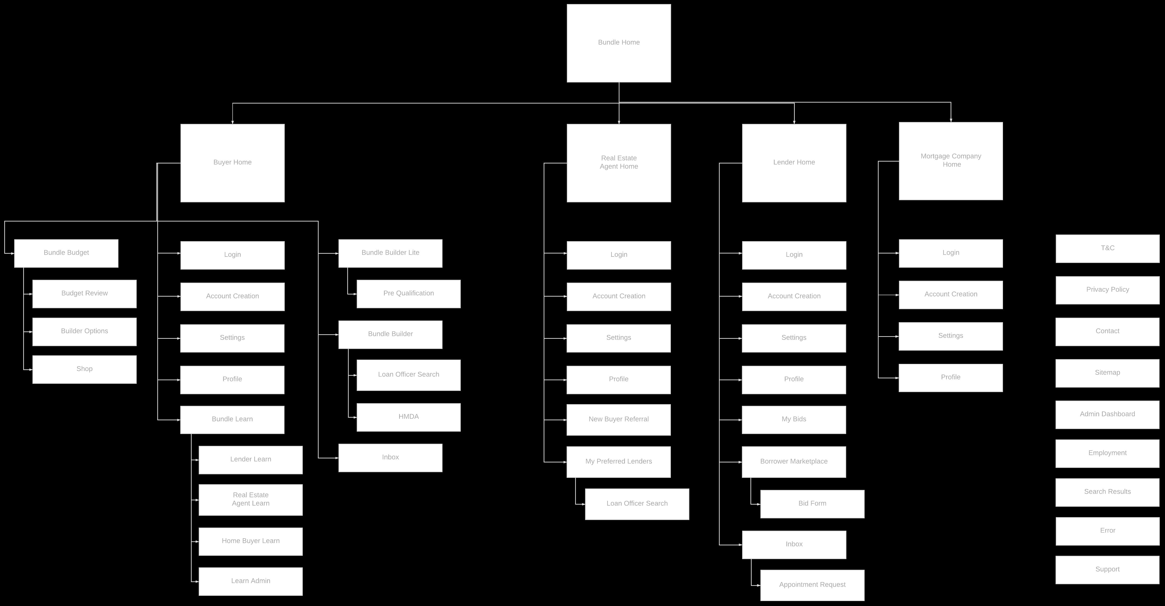 Bundle User Flow